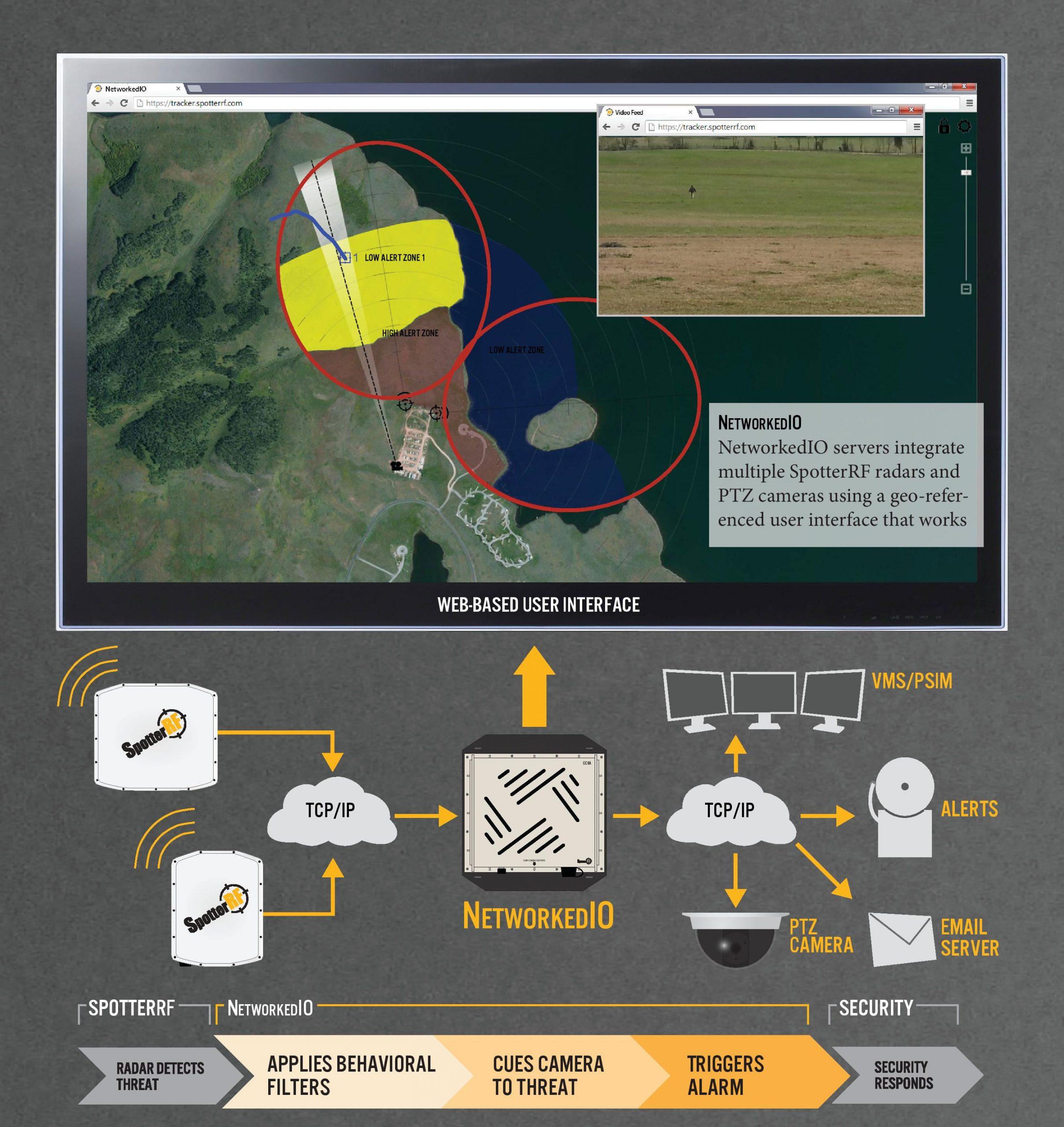 How does SpotterRF Radar work ?